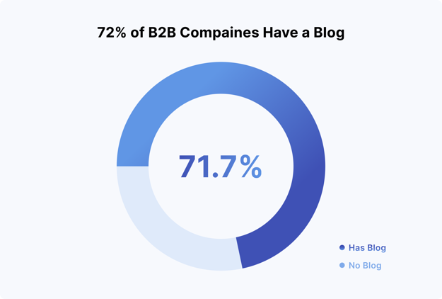 72% of all B2B companies have a blog