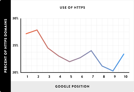 use of https stats