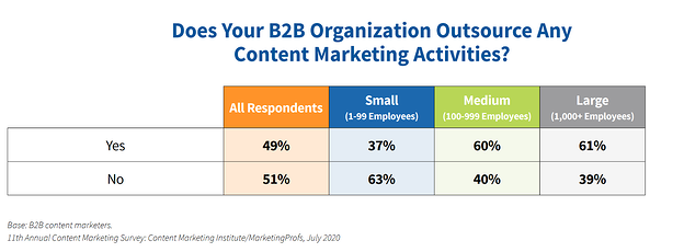 B2B content marketers outsource