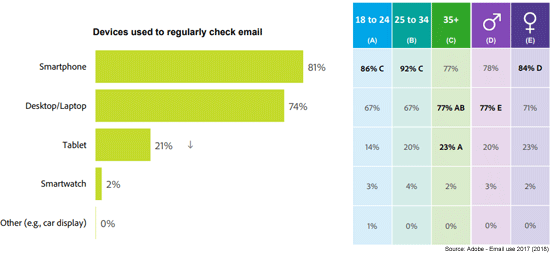 Devices Used To Check Email