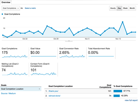 Image 4 social media graph Google Analytics