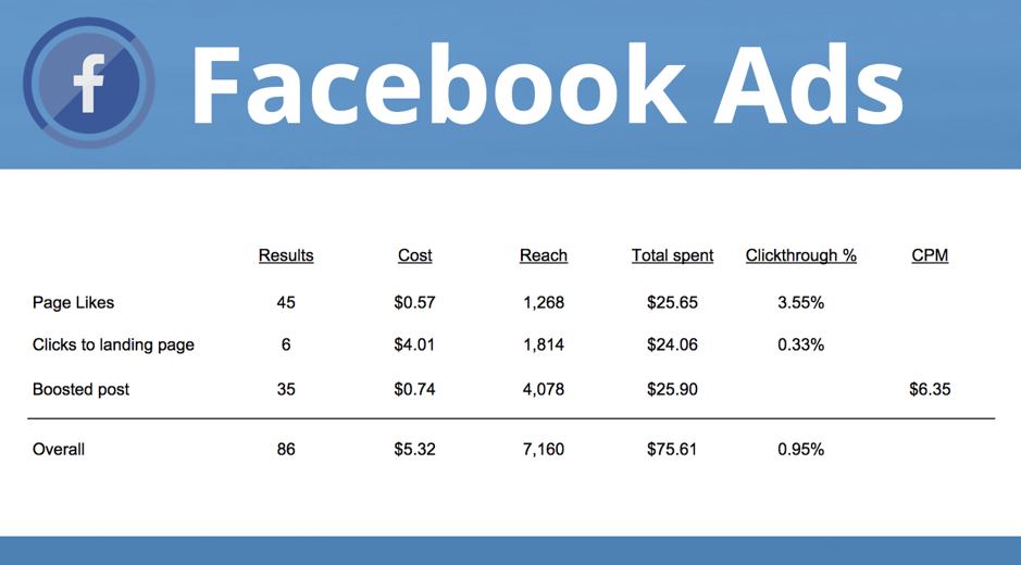 buffer facebook ad stats