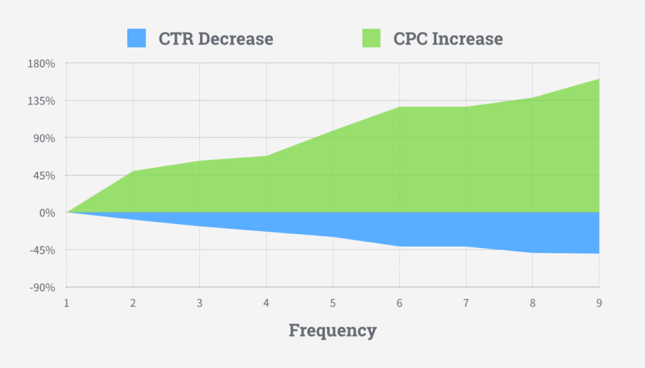 ctr and cpc graph