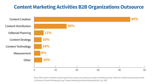 content marketing outsoucing in B2B companies