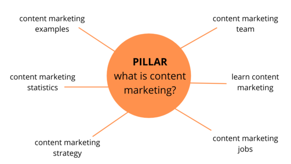 pillar and topic cluster example - content marketing