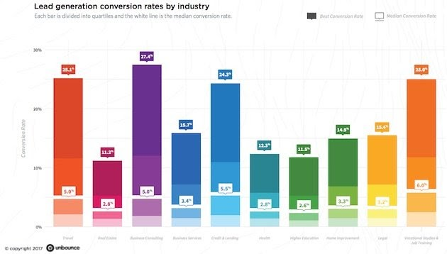 unbounce conversion rate by industry